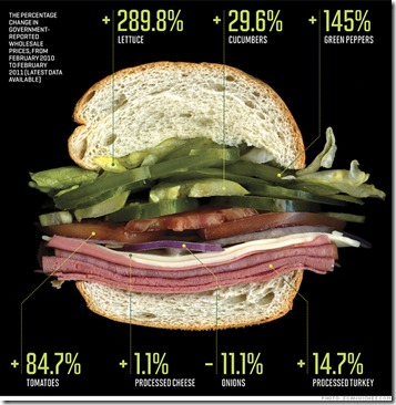 sandwich_cost_breakdown
